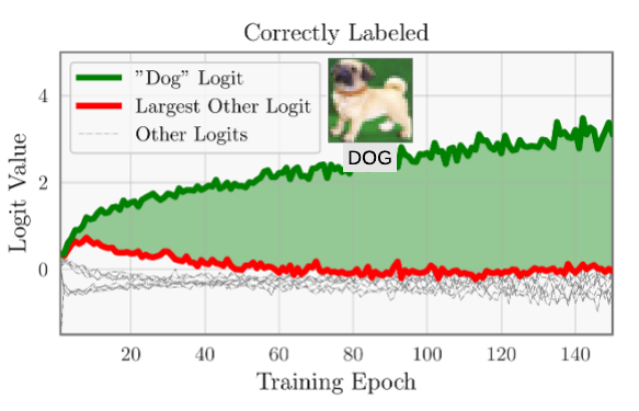 "Logits for a correctly-labeled CIFAR10 example. The ""dog"" logit grows much faster than all others, resulting in a large positive margin and AUM (green area)."