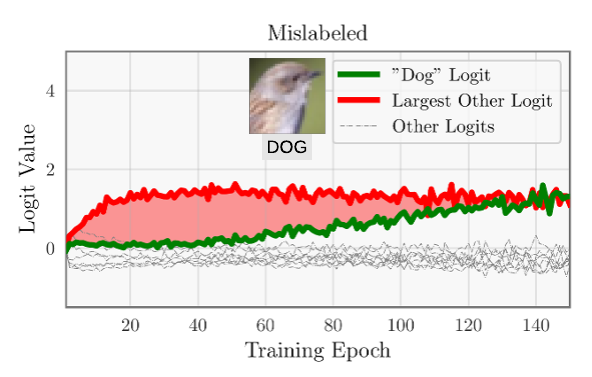 "Logits for a mislabeled CIFAR10 example. The ""dog"" logit grows slower than the (unobserved) true class logit, resulting in a negative margin and AUM (red area)."