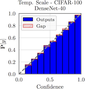 Neural network after temperature scaling. The reliability diagram indicates a well-calibrated network.